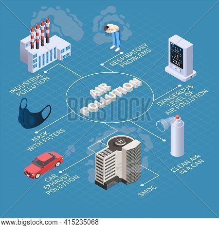 Air Purification Pollution Isometric Flowchart Composition With Isolated Icons Of Smog Sources Clean