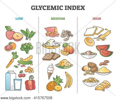 Glycemic Index Food Division As Grocery Product Sugar Levels Outline Diagram