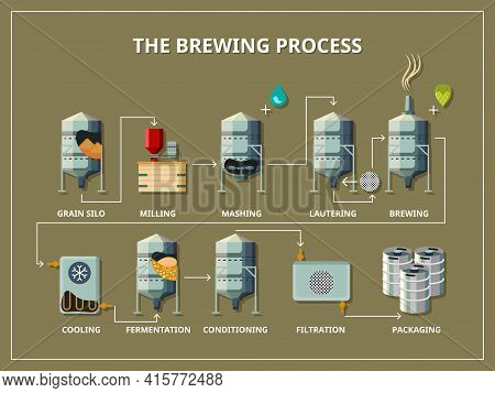 Brewery Process Infographic Flat Style. Production Beer, Alcohol And Grain, Silo And Milling, Mashin
