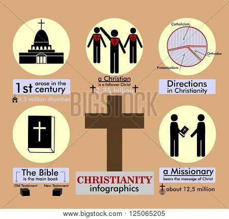 Info graphics and facts about Christianity on a brown background with cross