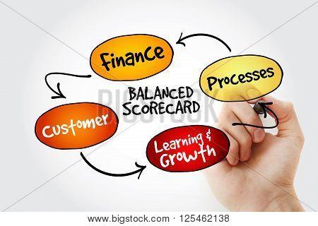 Hand Writing Balanced Scorecard Perspectives