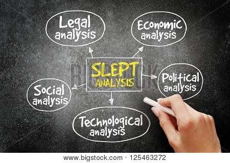 Slept Analysis, Macro-environmental Factors