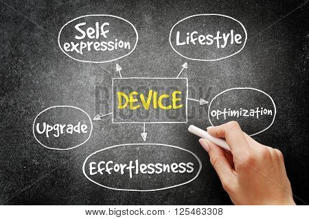 Device Mind Map Concept