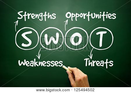 Hand Drawn Swot Analysis Business Strategy Management, Concept On Blackboard..