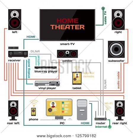 wiring home theater vector & photo (free trial) bigstock home theater screens wiring a home theater and music system vector flat design connect the receiver to your