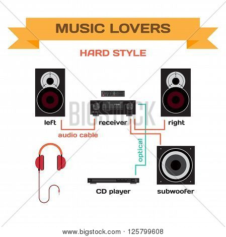 Wiring a music system for hard style music vector flat design. Connect the receiver to your speakers, subwoofer and player. Turning hard style music for home parties and for music lovers