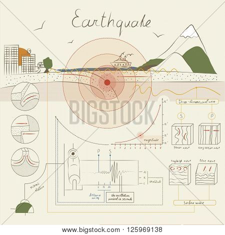 This infographics about how an earthquake occurs and how it is measured. The light but informative style.