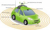 Automobile sensors use in self-driving cars:camera data with pictures Radar and LIDAR Autonomous Driverless Car poster