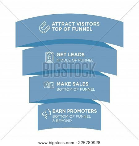 Inbound Funnel Marketing Image With Attract, Leads, Sales, And Promoters