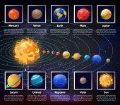 Solar system or universe, cosmic infographic with planets position on orbit. Sun and Jupiter, Mercury and Venus, Earth and Mars, Saturn and Uranus, Neptune and Pluto, Sun. Astronomy, celestial theme poster