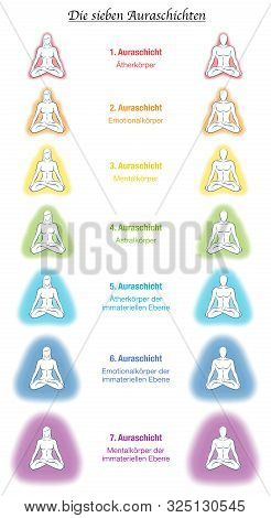 Aura Bodies, German Labeling, Seven Meditating Yoga Couples. Etheric, Emotional, Mental, Astral, Cel