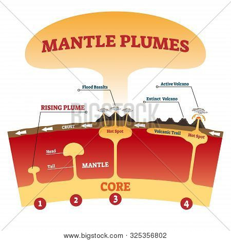 Mantle Plumes Vector Illustration. Labeled Explanation Magma Eruption Scheme With Flood Basalts, Act