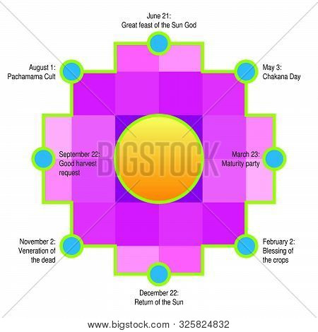 The Circle Of The Chakana, Andean Calendar. Andean Square Cross In Yellow. It Is The Most Important