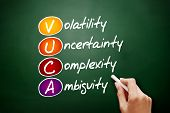 VUCA - Volatility, Uncertainty, Complexity, Ambiguity acronym, business concept on blackboard poster