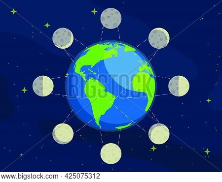 Moon Phases. Rotation Of Moon In Orbit Around Planet Earth. Observation Of Planets And Stars In Spac