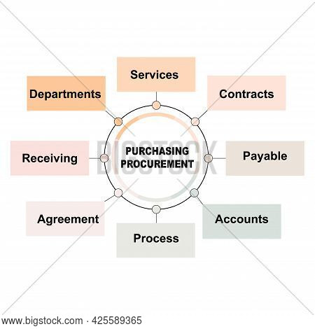 Diagram Concept With Purchasing Procurement Text And Keywords. Eps 10 Isolated On White Background