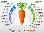 Infographics about nutrients in carrot. Qualitative vector illustration about vitamins carrot vegetables health food nutrients diet etc. It has transparency blending modes mask gradients poster