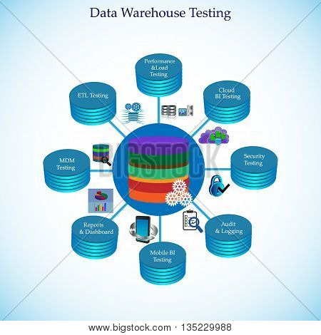 Illustration of Data Warehouse Testing, BI Testing