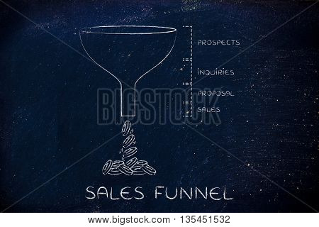 Sales Funnel With Captions And Creating Coins
