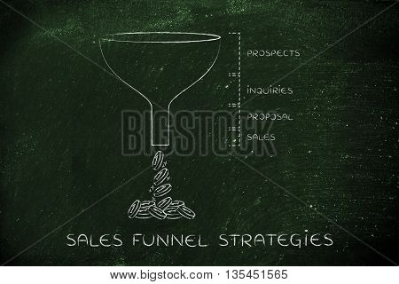 Sales Funnel Strategies, Prospects Inquiries Proposal Sales Version