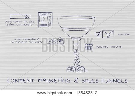 Content Marketing & Sales Funnels, With Captions And Icons