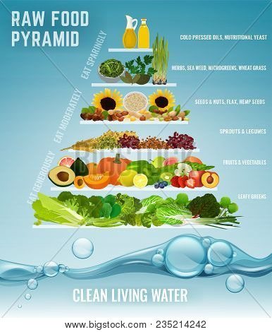 Raw Food Pyramid Concept. Fruits, Vegetables, Beans, Oils And Other Products In Order Of Their Impor