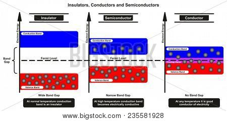 Insulators Conductors and Semiconductor Comparison infographic diagram comparing conduction and electron valence bands also band gap and fermi level for chemistry and physics science education