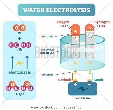 Water Electrolysis Process, Scientific Chemistry Diagram, Vector Illustration Educational Poster Wit
