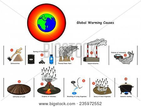 Global Warming Causes infographic diagram including deforestation burning fossil fuel thermal power plant industrialization automobile pollution land cultivation volcanoes eruption breathing decay