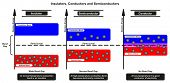 Insulators Conductors and Semiconductor Comparison infographic diagram comparing conduction and electron valence bands also band gap and fermi level for chemistry and physics science education poster