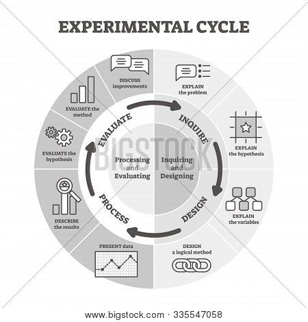 Experimental Cycle Vector Illustration. Labeled Educational Bw Outline Graphic Concept. Visual Repre