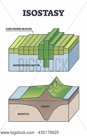 Isostasy As Geology Term For Gravitational Lithosphere And Asthenosphere Equilibrium Outline Diagram