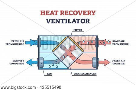 Heat Recovery Ventilator As Indoor Hot Air Temperature Usage Outline Diagram. Labeled Educational Ph
