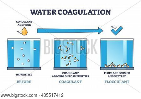 Water Coagulation Process Explanation For Treatment Outline Diagram. Labeled Educational Wastewater