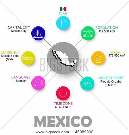 This is vector easy infographic state mexico