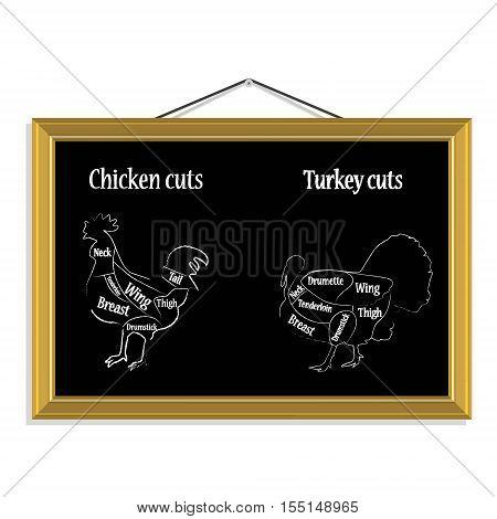 Turkey And Chicken Cuts