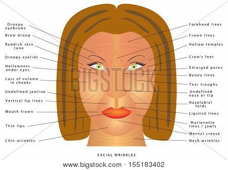 Ageing face changes. Facial Wrinkles. Folds and wrinkles on the face of woman. Wrinkles and skin of elderly. Correction of wrinkles on face. Causes of wrinkles. Facial muscle tensity