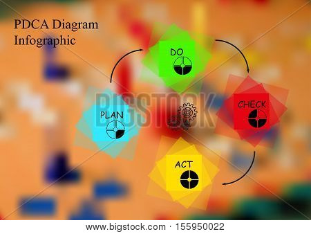 Illustration Infographic Template With Motif Of Pdca Method Made By Color Squares On Blurred Backgro
