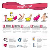 Vector Illustrated set with Paraffin Spa Treatment. Infographics with icons of cosmetic procedures for skin. poster