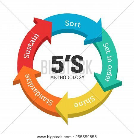 5s Methodology Management With Arrow Chart Banner. Sort(seiri). Set In Order(seiton). Shine/sweeping