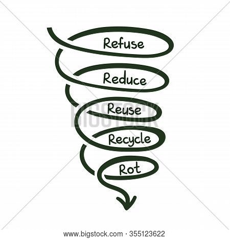 Refuse, Reduse, Reuse, Recycle, Rot Doodle Concept Hand Drawn Lettering. Vector Illusration.