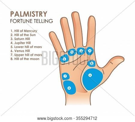 Palmistry. Hand With Main And Secondary Lines And Symbols. Fortune Telling