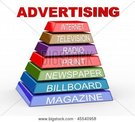 3D Pyramid Of Advertising Media