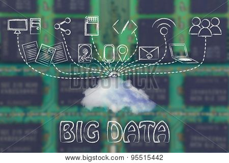 File Upload And Download To A Cloud, Concept Of Big Data