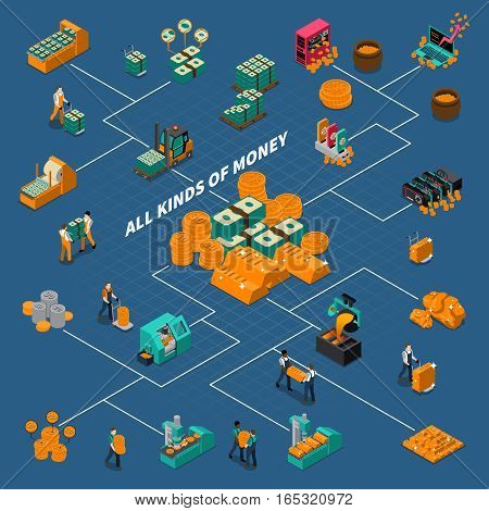 Business industry isometric flowchart with manufacturing different kinds of money production equipment and workers isolated vector illustration