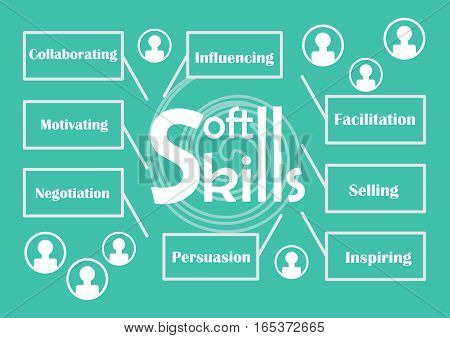 Soft skills theme with labels - influencing facilitation selling inspiring persuasion negotiation motivating collaborating icons of people silhouette white graphic elements on trendy green background