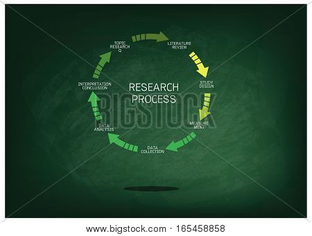 Business and Marketing or Social Research Process Seven Step of Research Methods on Green Chalkboard.