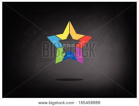 Business and Marketing or Social Research Process Data Collection Methods in Qualitative Measurement in Star Shape Chart on Black Chalkboard.
