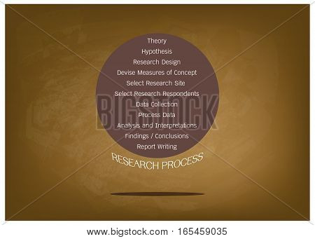 Business and Marketing or Social Research Process 11 Step of Research Methods on Green Chalkboard.