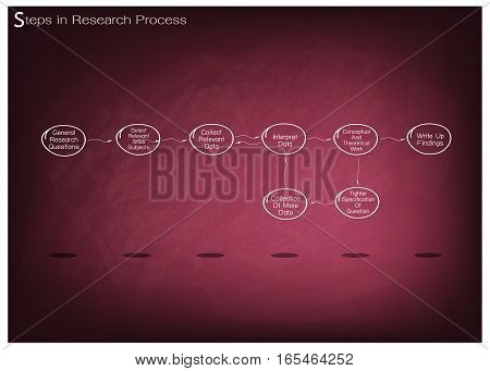 Business and Marketing or Social Research Process 8 Step of Research Methods on Chalkboard.